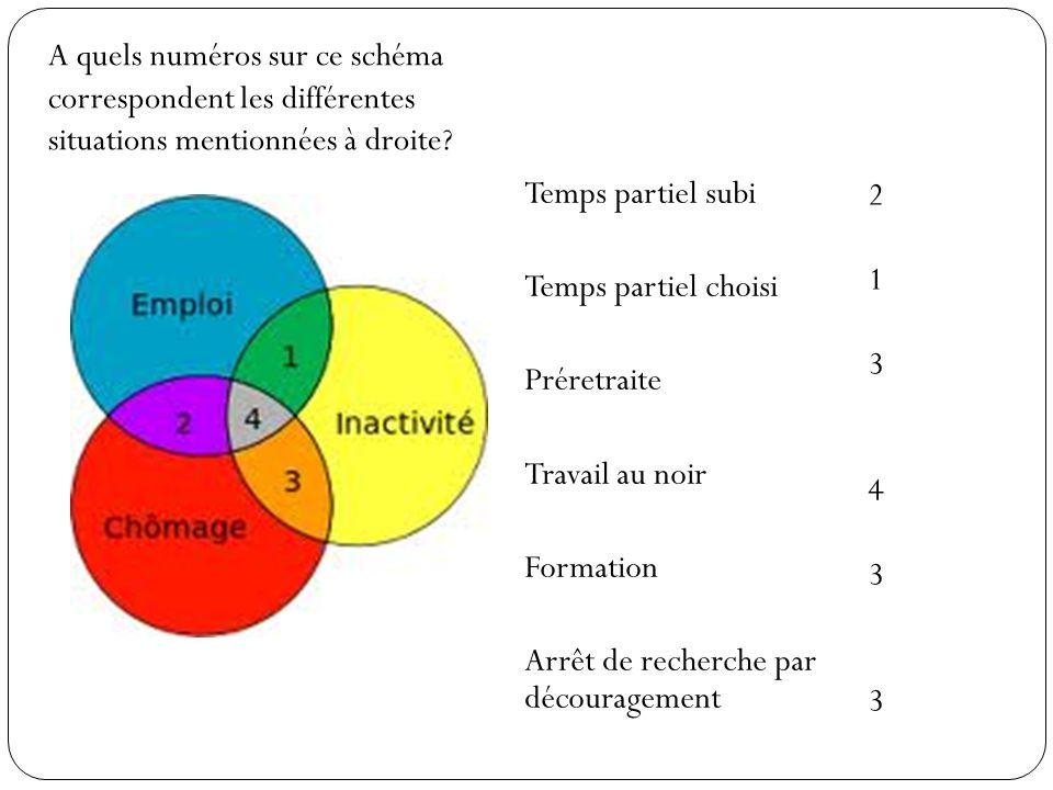A quels numéros sur ce schéma correspondent les différentes situations mentionnées à droite