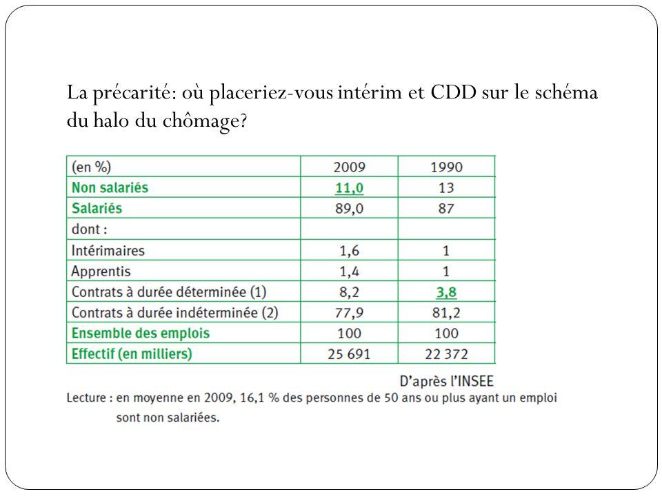 La précarité: où placeriez-vous intérim et CDD sur le schéma du halo du chômage