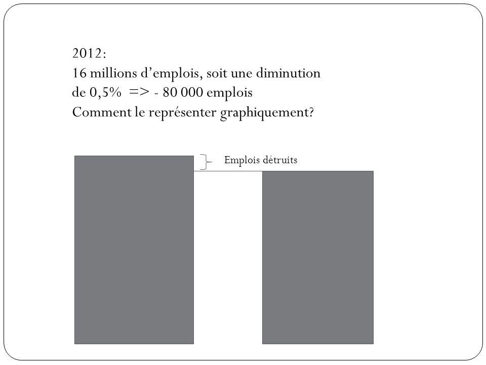 Comment le représenter graphiquement