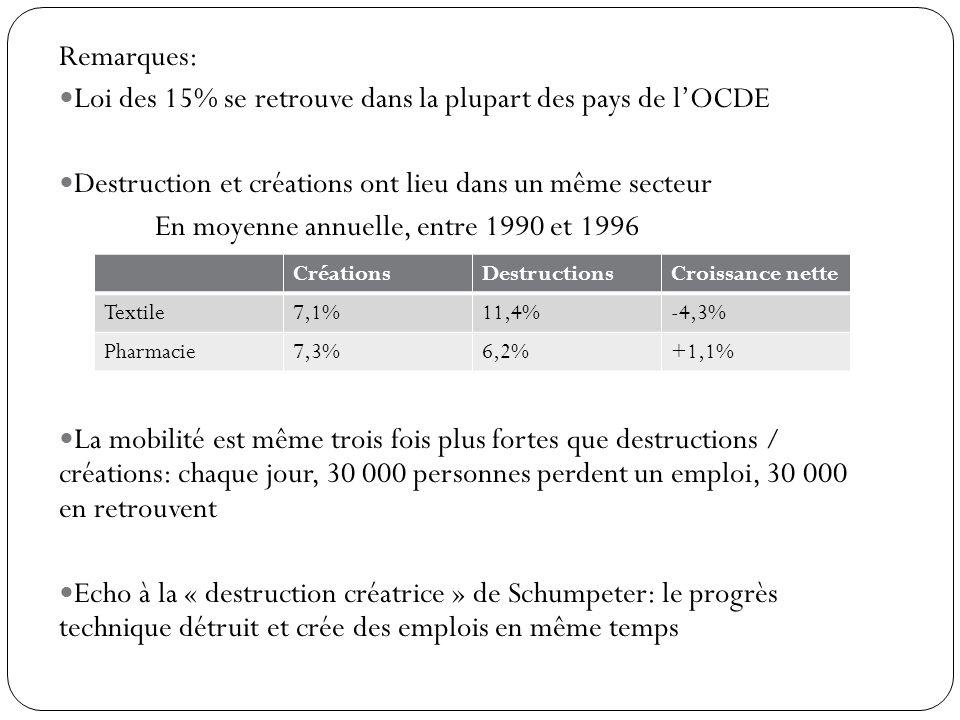 Loi des 15% se retrouve dans la plupart des pays de l'OCDE