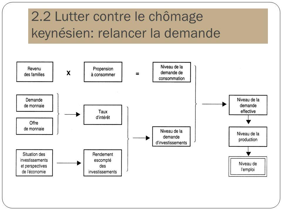 2.2 Lutter contre le chômage keynésien: relancer la demande