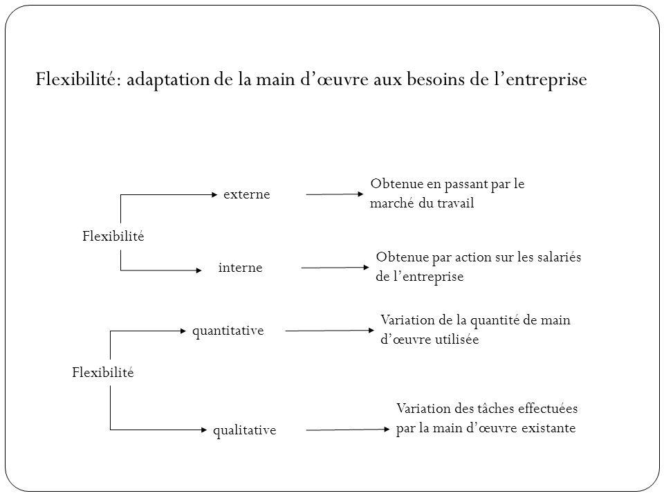 Flexibilité: adaptation de la main d'œuvre aux besoins de l'entreprise