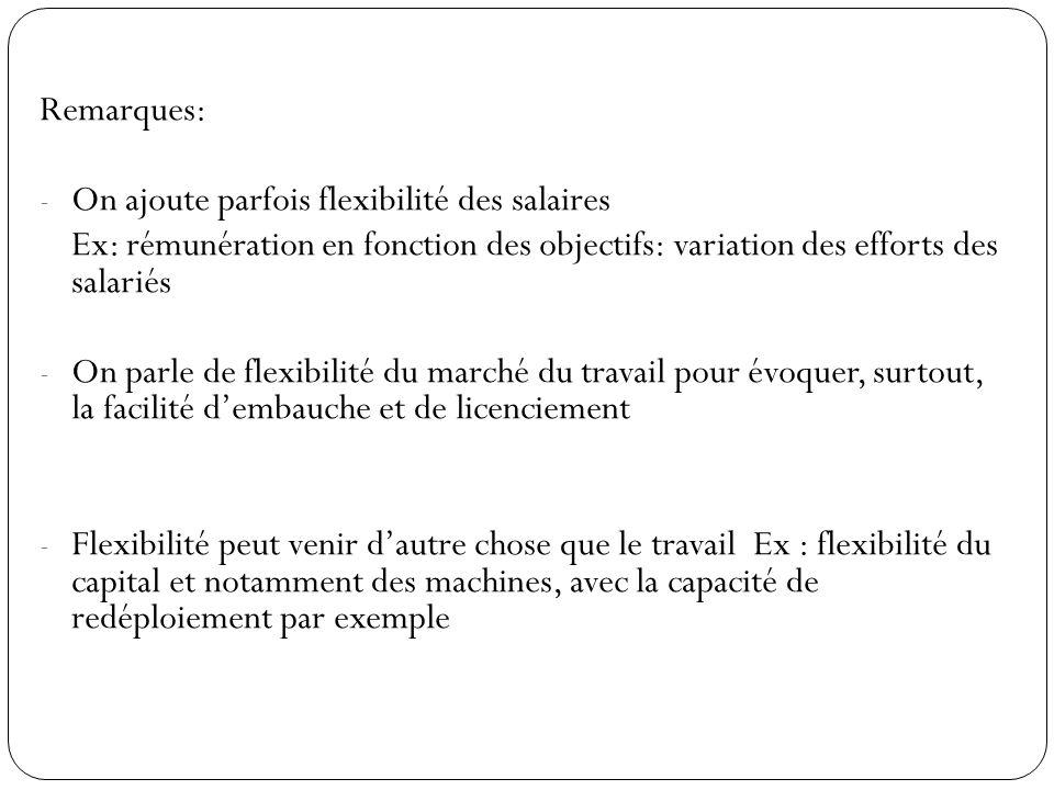 Remarques: On ajoute parfois flexibilité des salaires. Ex: rémunération en fonction des objectifs: variation des efforts des salariés.