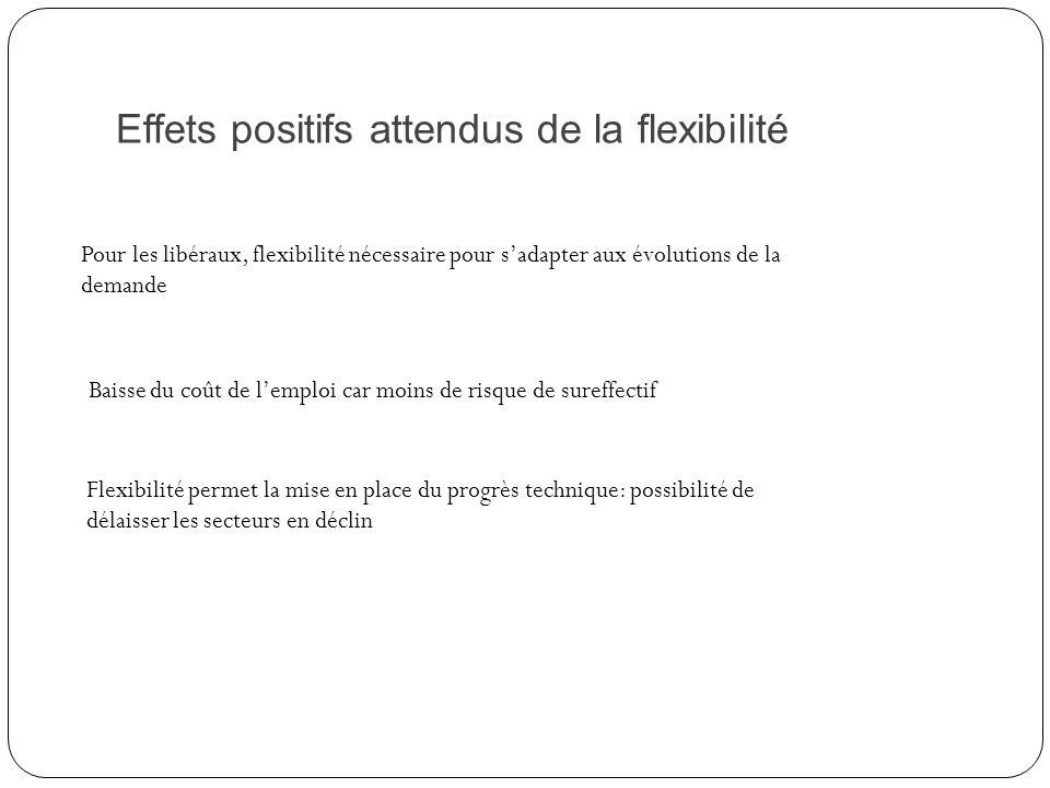Effets positifs attendus de la flexibilité