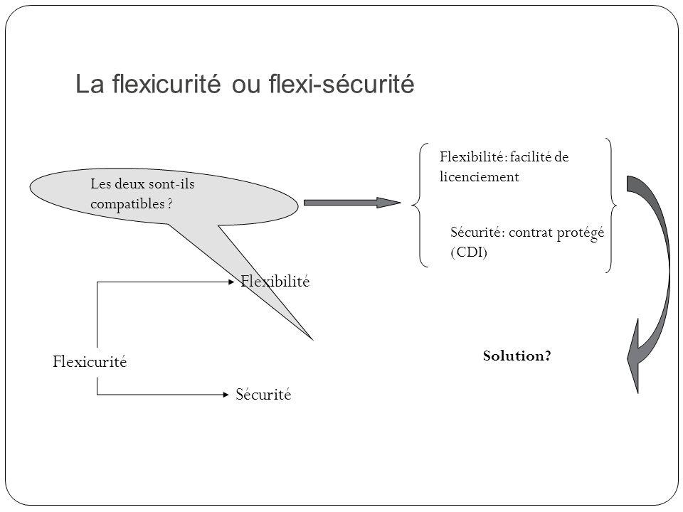 La flexicurité ou flexi-sécurité