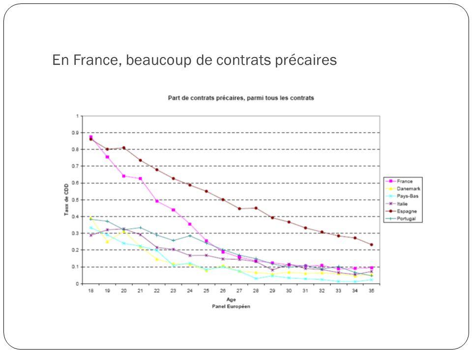 En France, beaucoup de contrats précaires