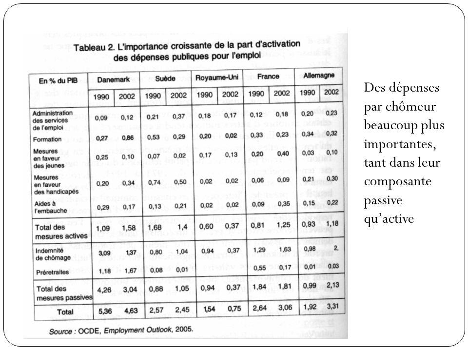 Des dépenses par chômeur beaucoup plus importantes, tant dans leur composante passive qu'active