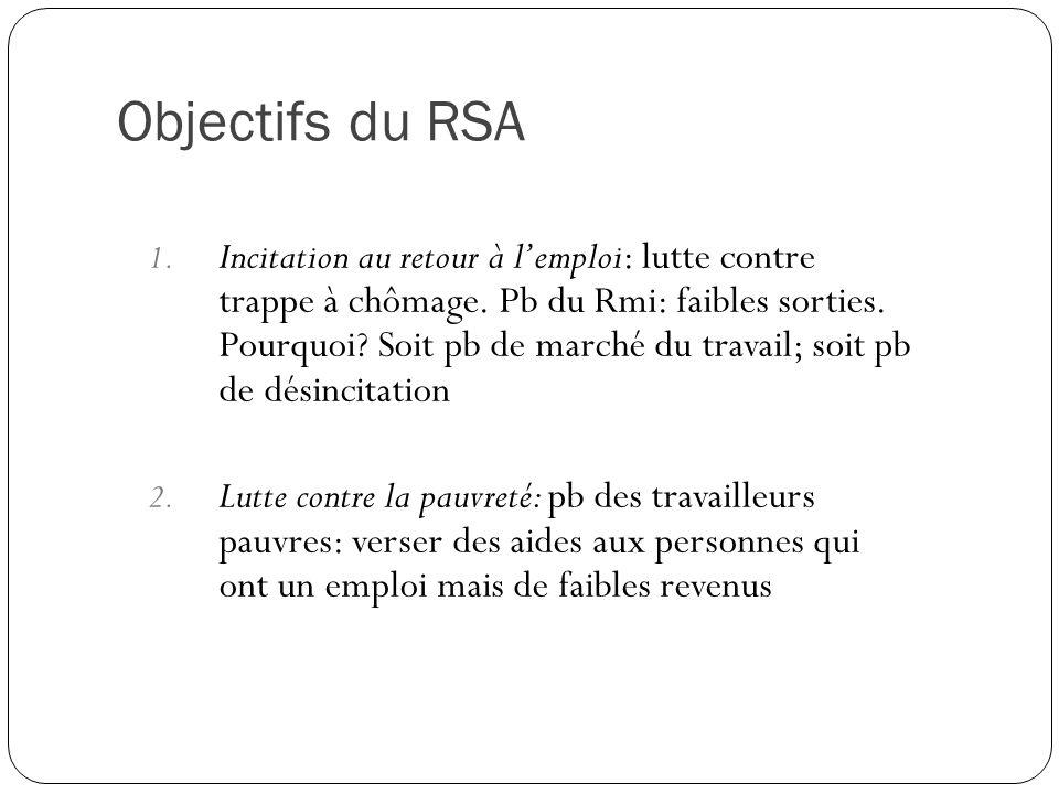Objectifs du RSA