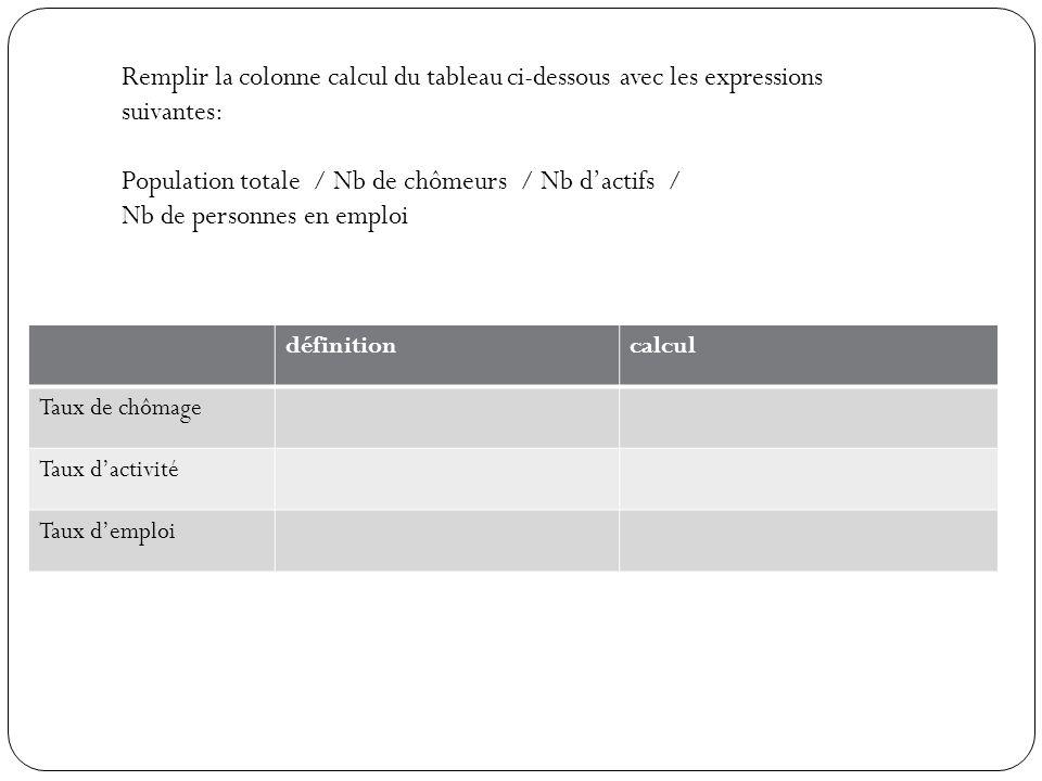 Population totale / Nb de chômeurs / Nb d'actifs /