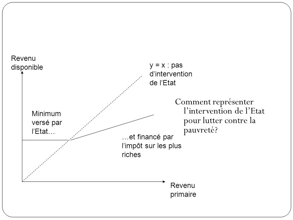 Revenu disponible y = x : pas d'intervention de l'Etat. Comment représenter l'intervention de l'Etat pour lutter contre la pauvreté