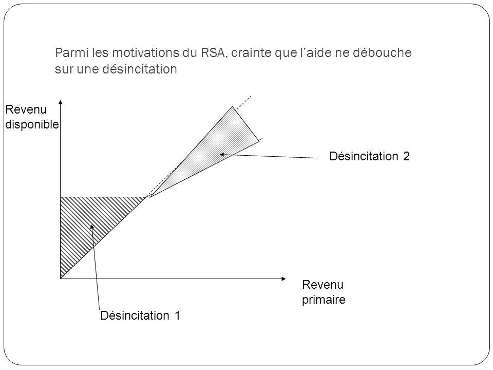 Parmi les motivations du RSA, crainte que l'aide ne débouche sur une désincitation