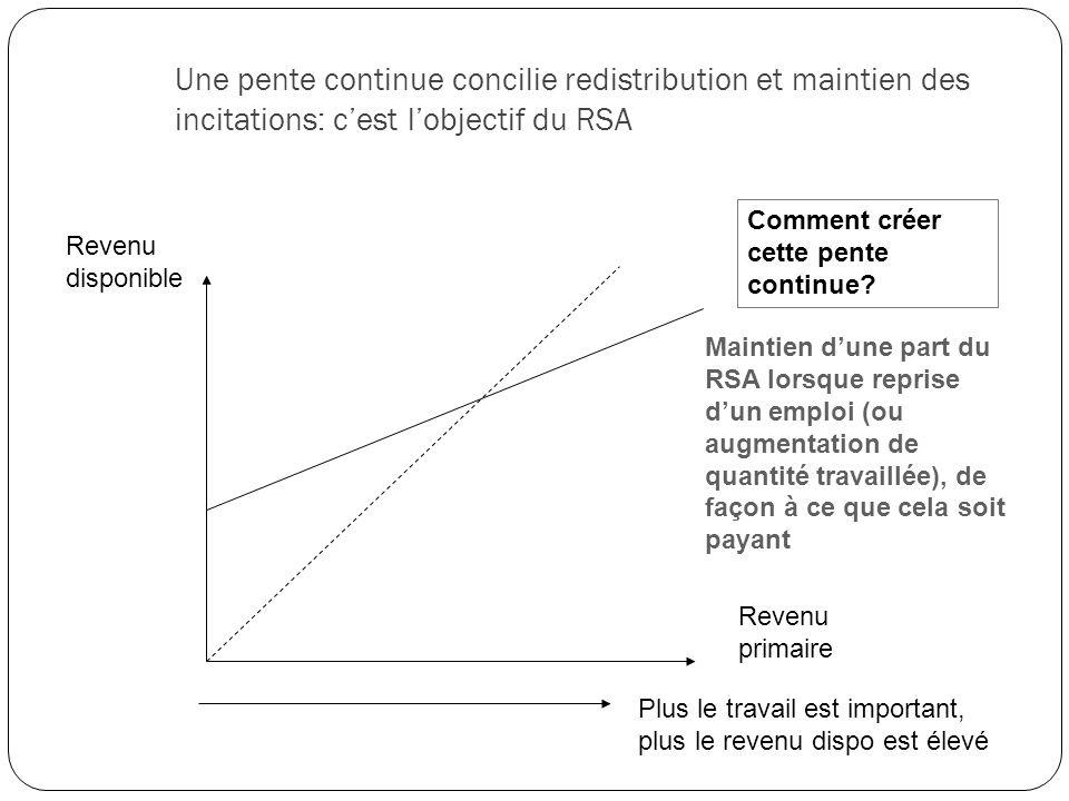 Une pente continue concilie redistribution et maintien des incitations: c'est l'objectif du RSA