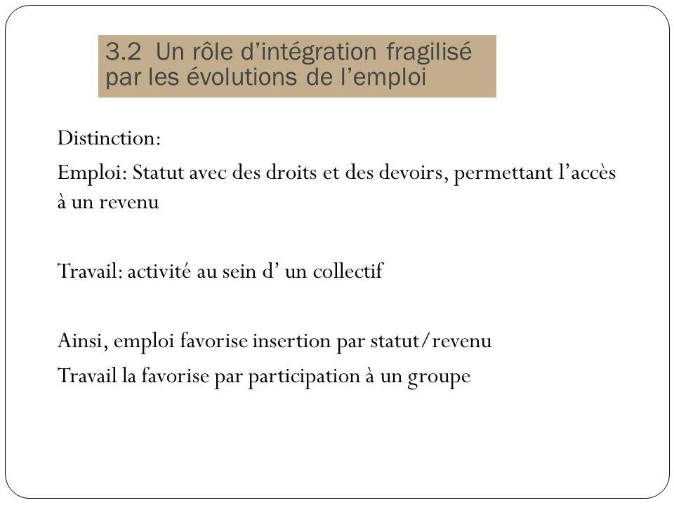 3.2 Un rôle d'intégration fragilisé par les évolutions de l'emploi