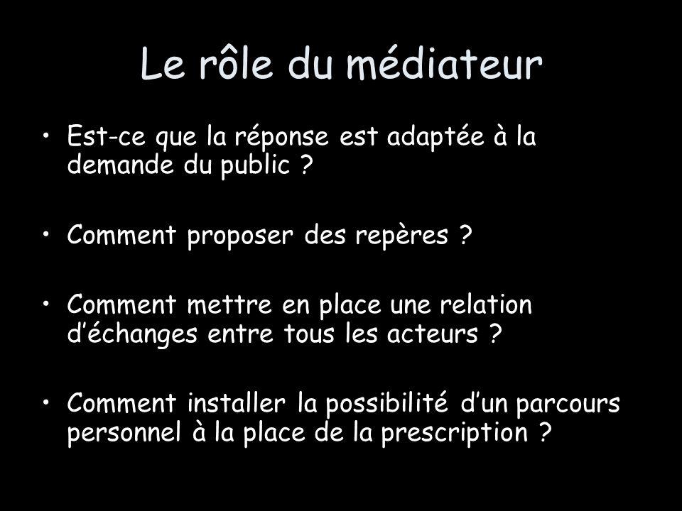 Le rôle du médiateur Est-ce que la réponse est adaptée à la demande du public Comment proposer des repères