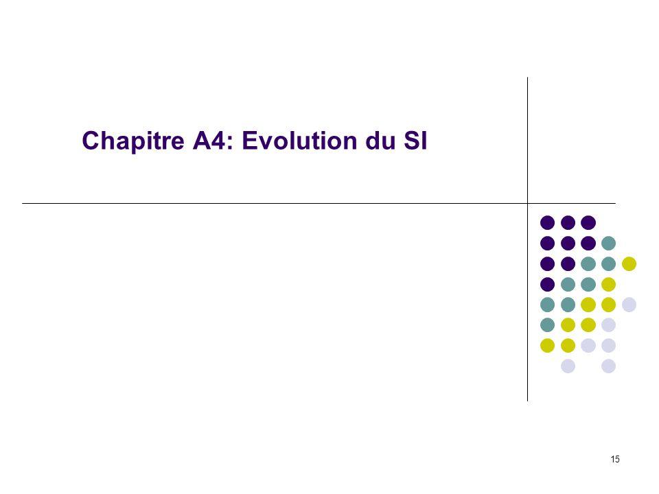 Chapitre A4: Evolution du SI