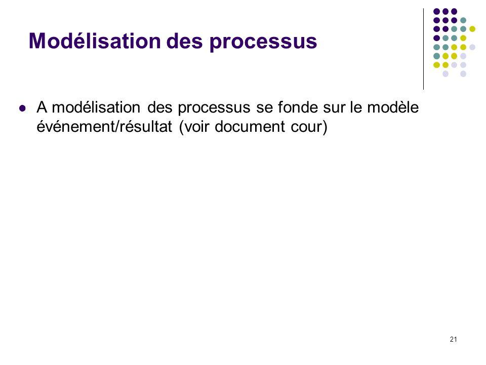 Modélisation des processus
