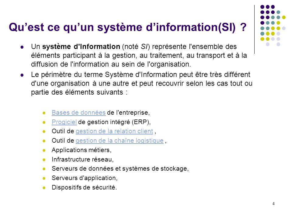 Qu'est ce qu'un système d'information(SI)