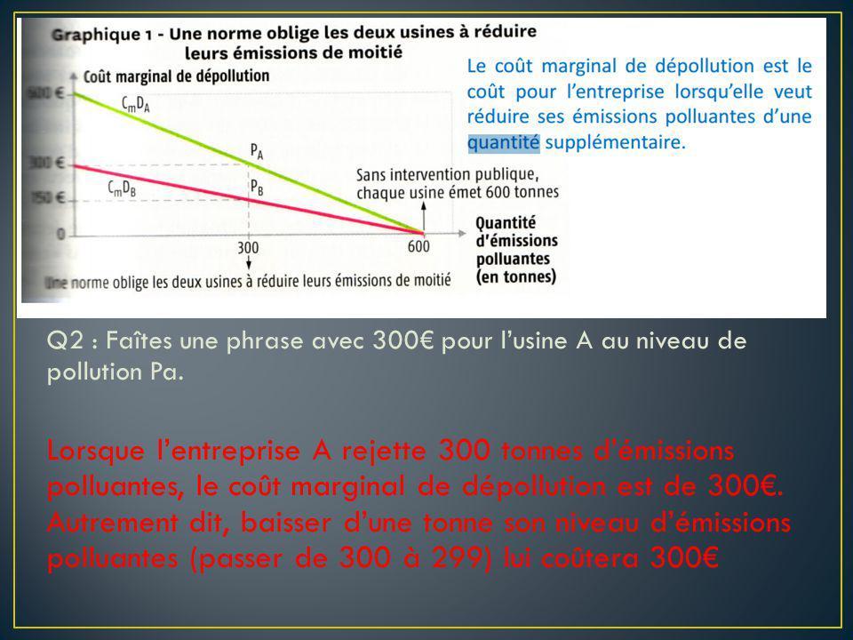 Q2 : Faîtes une phrase avec 300€ pour l'usine A au niveau de pollution Pa.