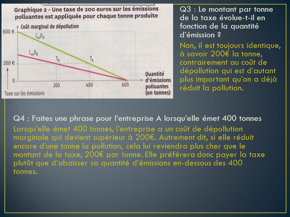 Q3 : Le montant par tonne de la taxe évolue-t-il en fonction de la quantité d'émission