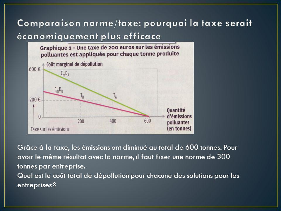 Comparaison norme/taxe: pourquoi la taxe serait économiquement plus efficace