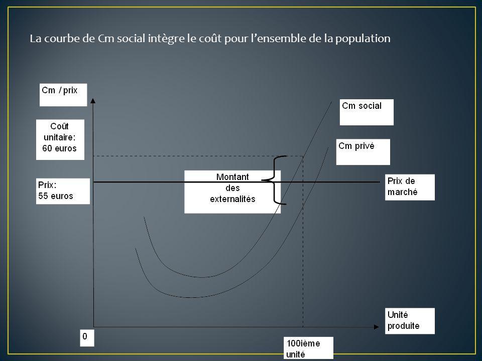 La courbe de Cm social intègre le coût pour l'ensemble de la population