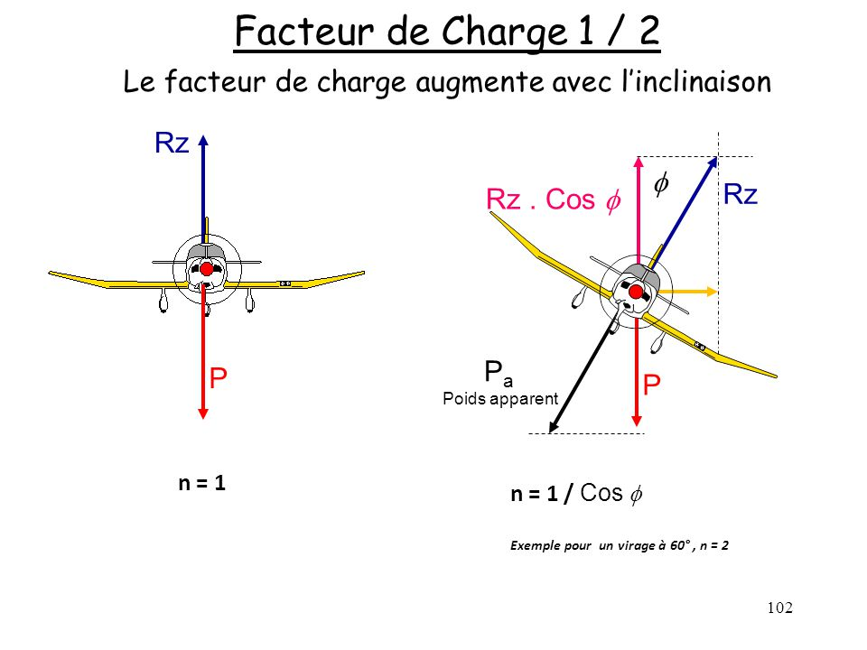 Facteur de Charge 1 / 2 Le facteur de charge augmente avec l'inclinaison