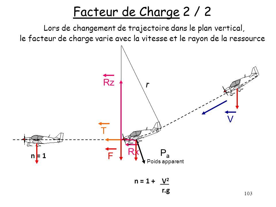 Facteur de Charge 2 / 2 Lors de changement de trajectoire dans le plan vertical, le facteur de charge varie avec la vitesse et le rayon de la ressource