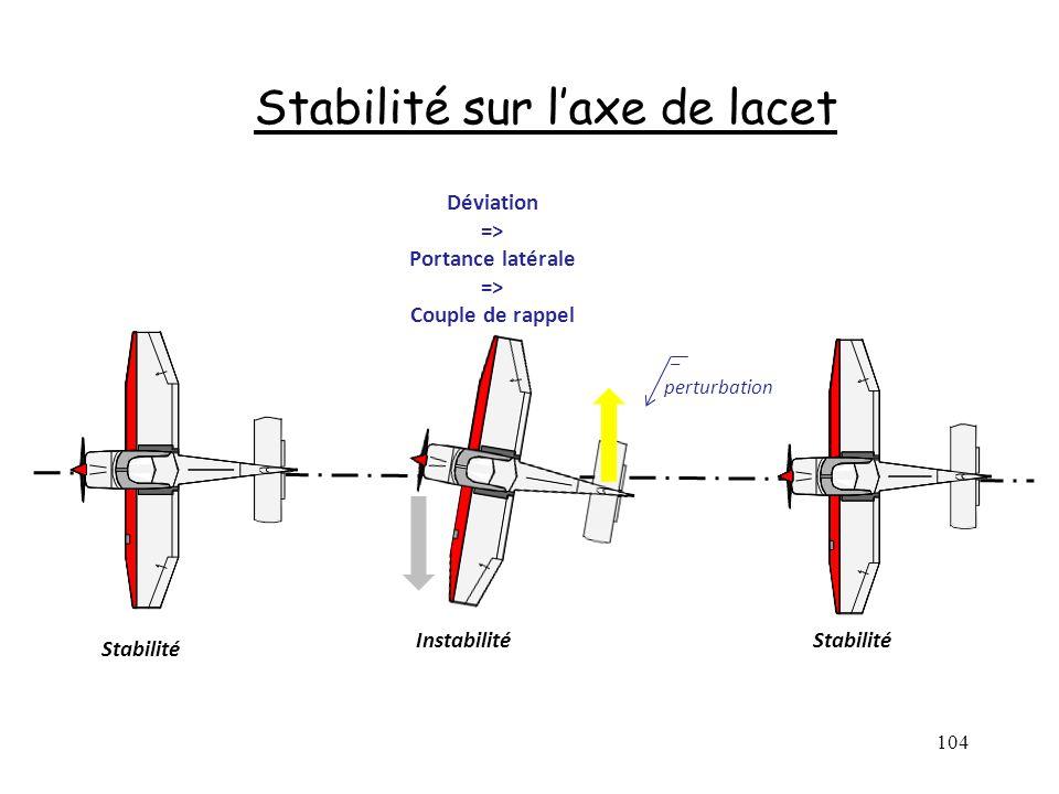 Stabilité sur l'axe de lacet