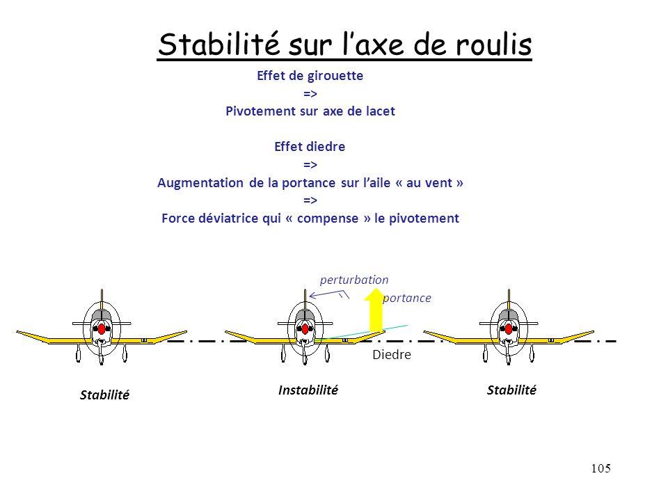 Stabilité sur l'axe de roulis