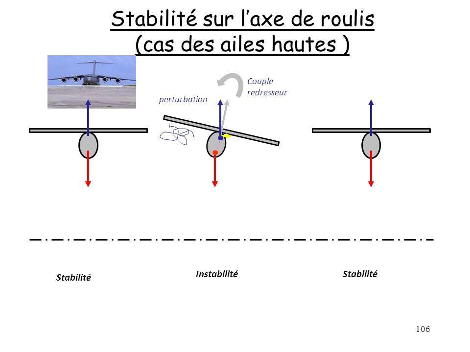 Stabilité sur l'axe de roulis (cas des ailes hautes )