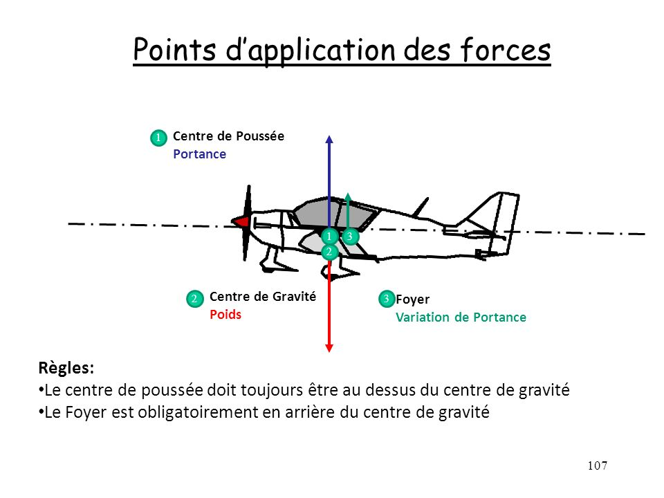Points d'application des forces