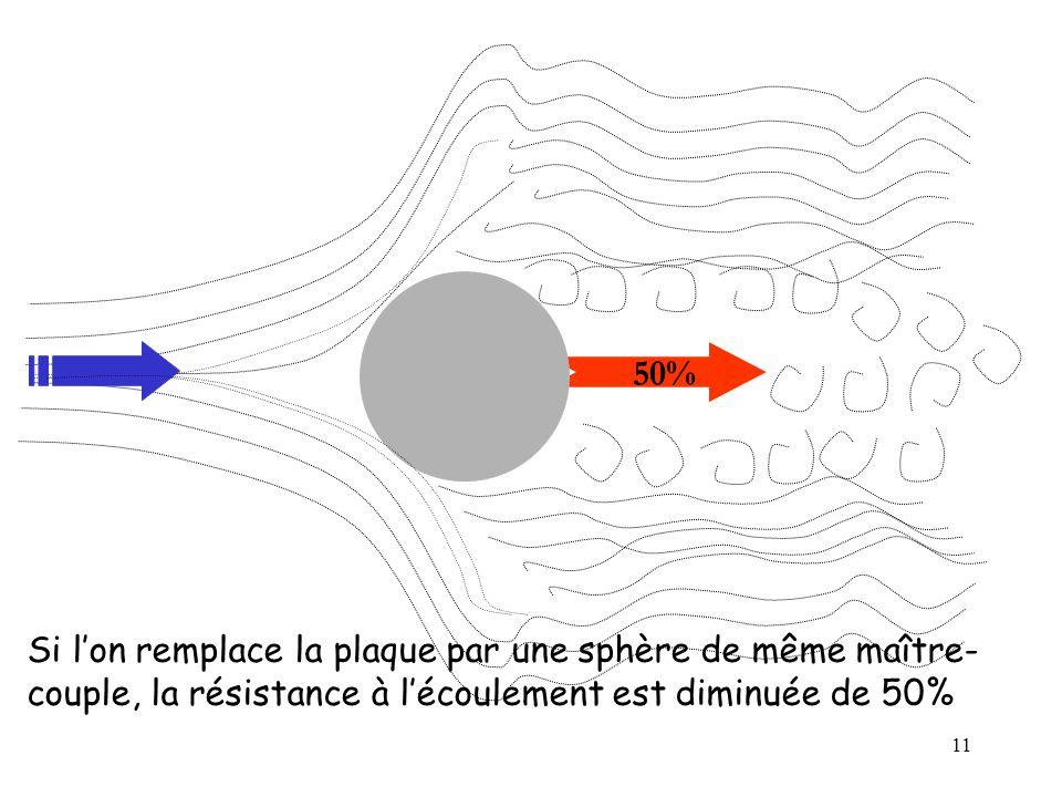 50% Si l'on remplace la plaque par une sphère de même maître-couple, la résistance à l'écoulement est diminuée de 50%