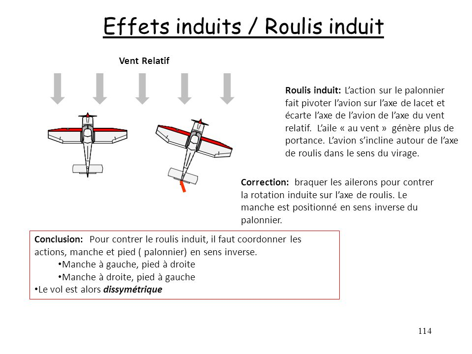Effets induits / Roulis induit