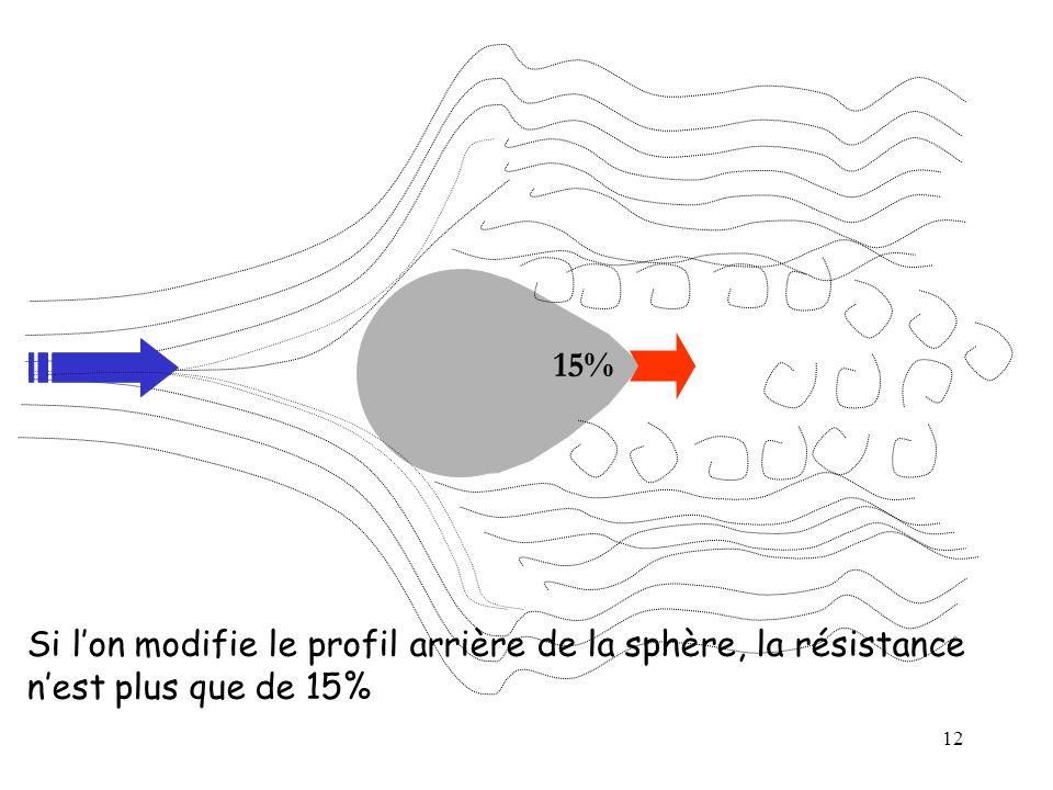 15% Si l'on modifie le profil arrière de la sphère, la résistance n'est plus que de 15%