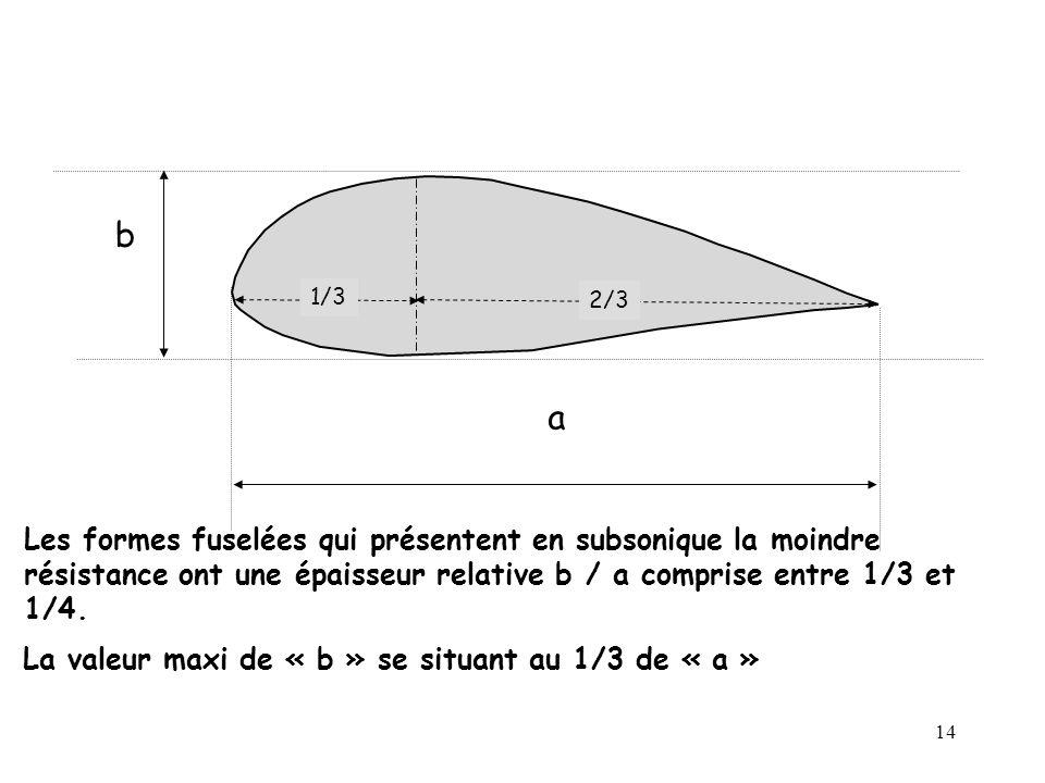 b a. 1/3. 2/3. Les formes fuselées qui présentent en subsonique la moindre résistance ont une épaisseur relative b / a comprise entre 1/3 et 1/4.