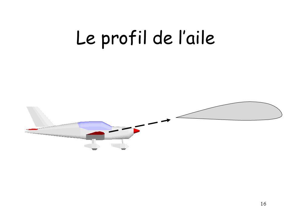 Le profil de l'aile Profil de l'aile: caractéristique essentielle qui influe sur ses qualités aérodynamiques.
