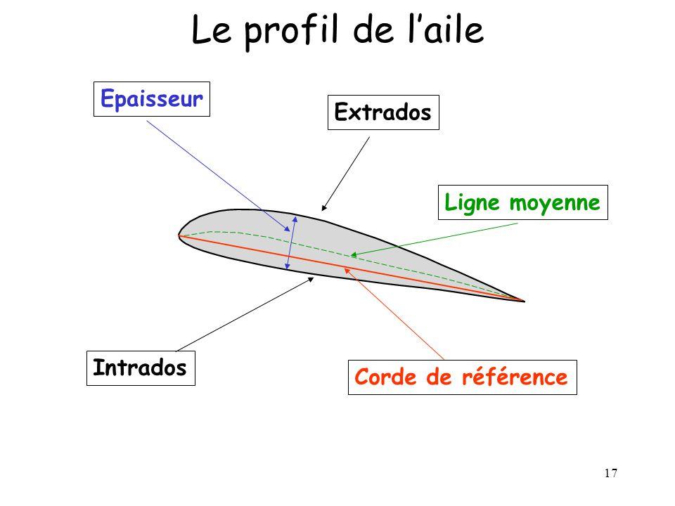 Le profil de l'aile Epaisseur Extrados Ligne moyenne Intrados