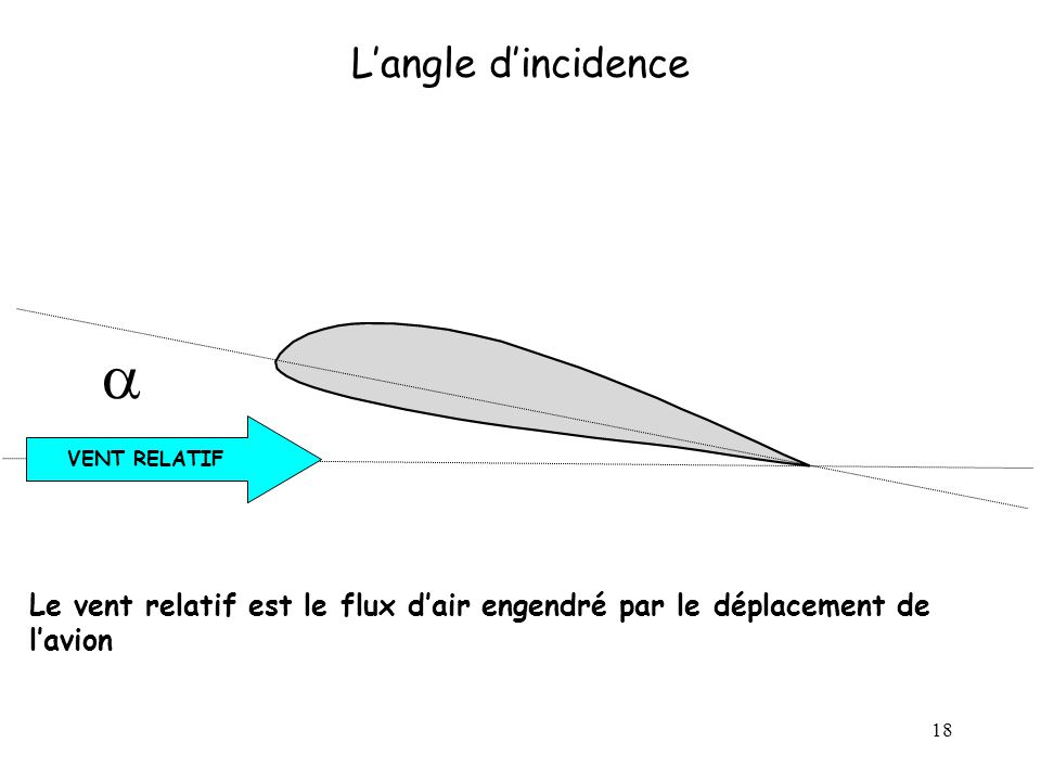 L'angle d'incidence a. VENT RELATIF. Vent relatif matérialise la vitesse et la direction du courant d'air du au déplacement de l'avion.