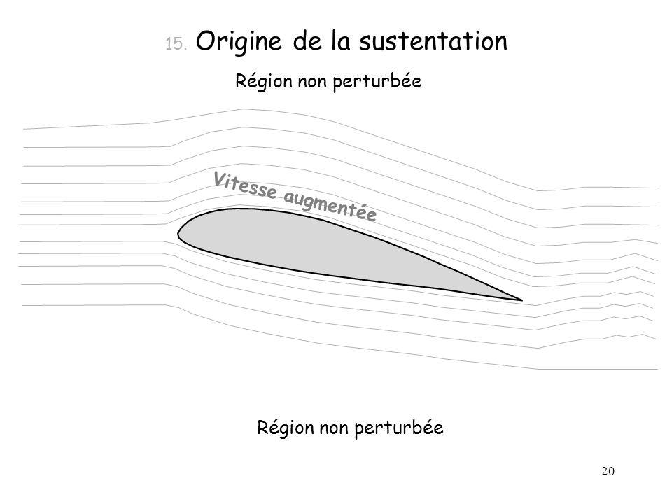 15. Origine de la sustentation