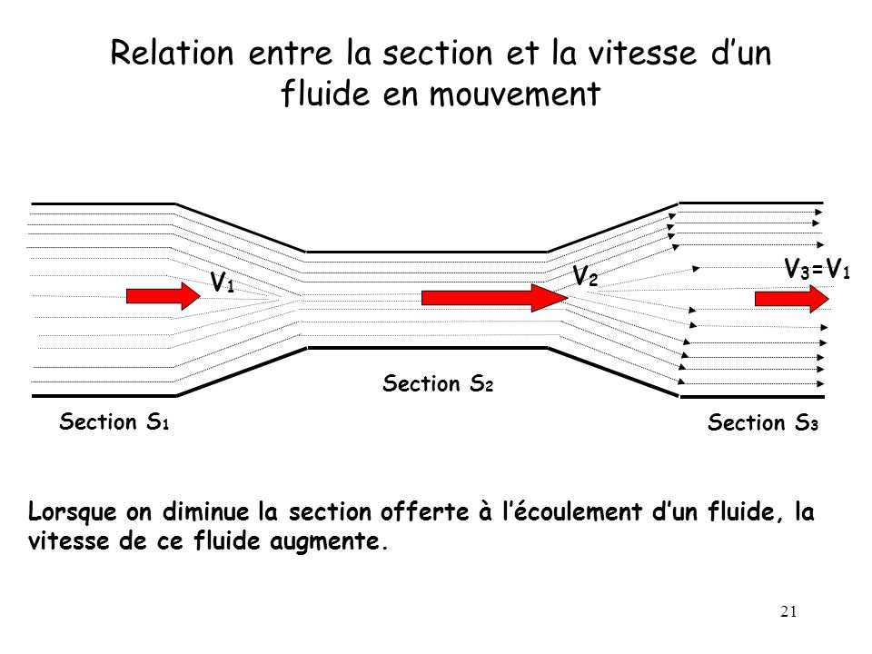 Relation entre la section et la vitesse d'un fluide en mouvement