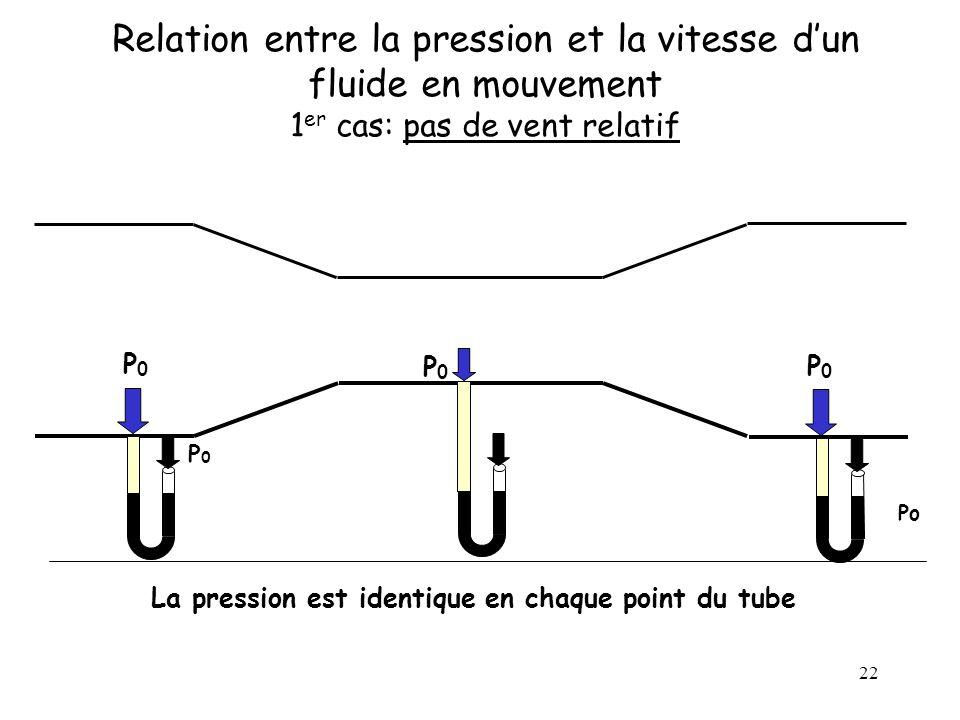 La pression est identique en chaque point du tube