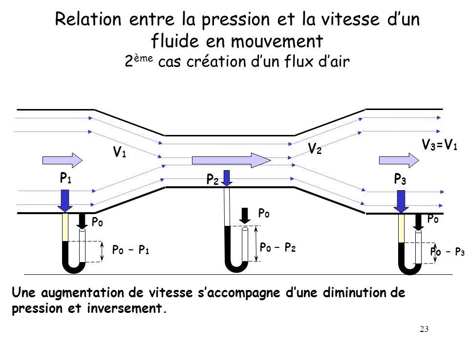 Relation entre la pression et la vitesse d'un fluide en mouvement 2ème cas création d'un flux d'air