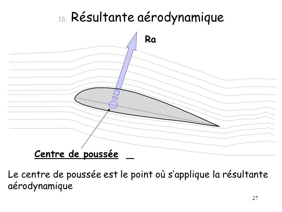 16. Résultante aérodynamique