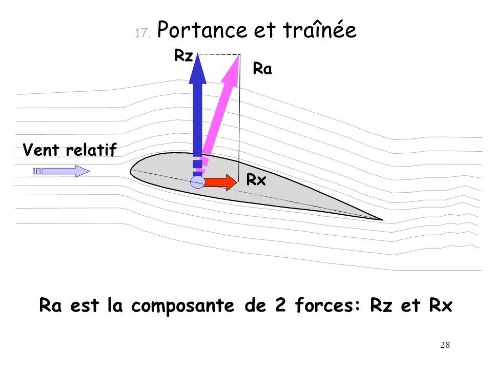 Ra est la composante de 2 forces: Rz et Rx