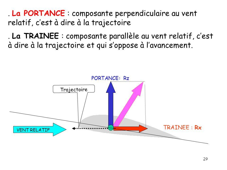 . La PORTANCE : composante perpendiculaire au vent relatif, c'est à dire à la trajectoire