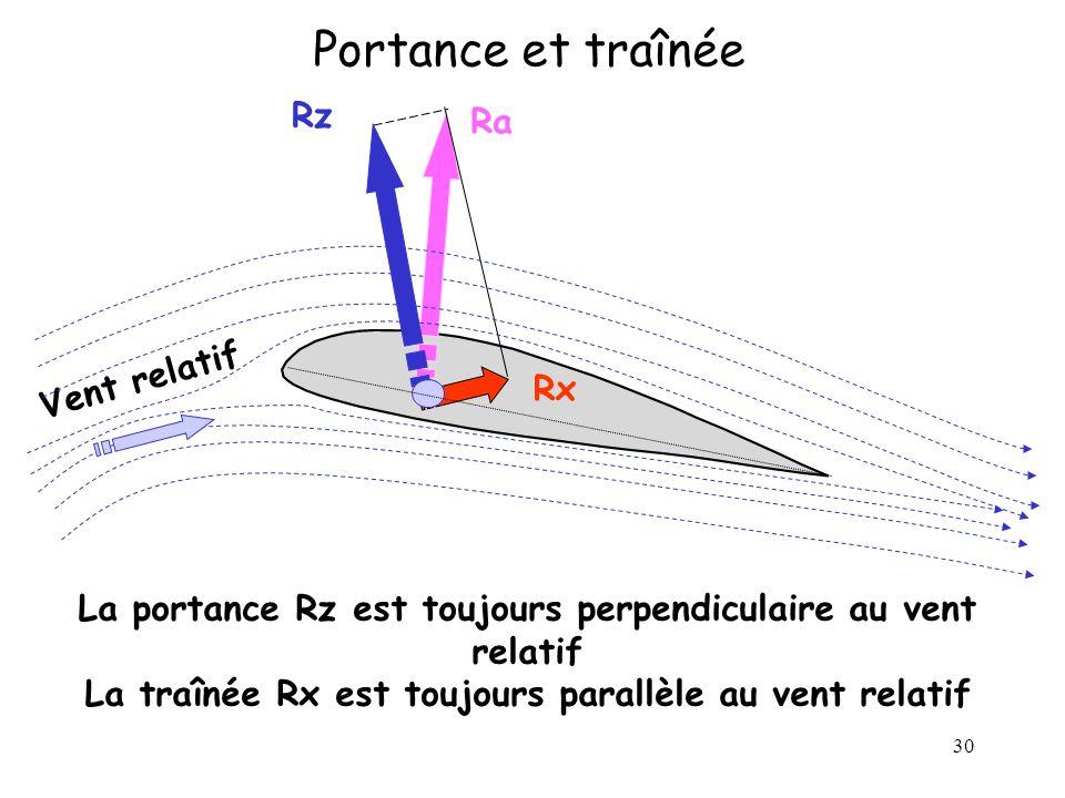 Portance et traînée Rz Ra Vent relatif Rx