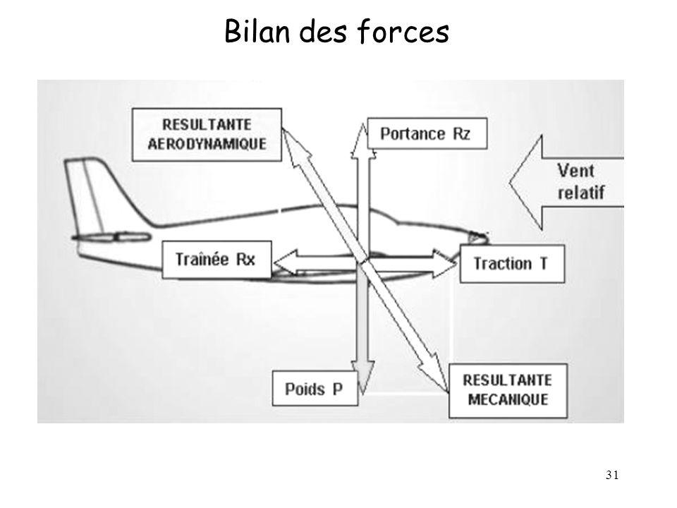 Bilan des forces
