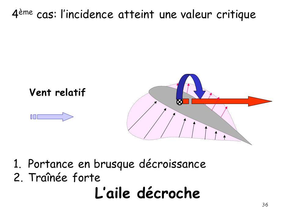 L'aile décroche 4ème cas: l'incidence atteint une valeur critique