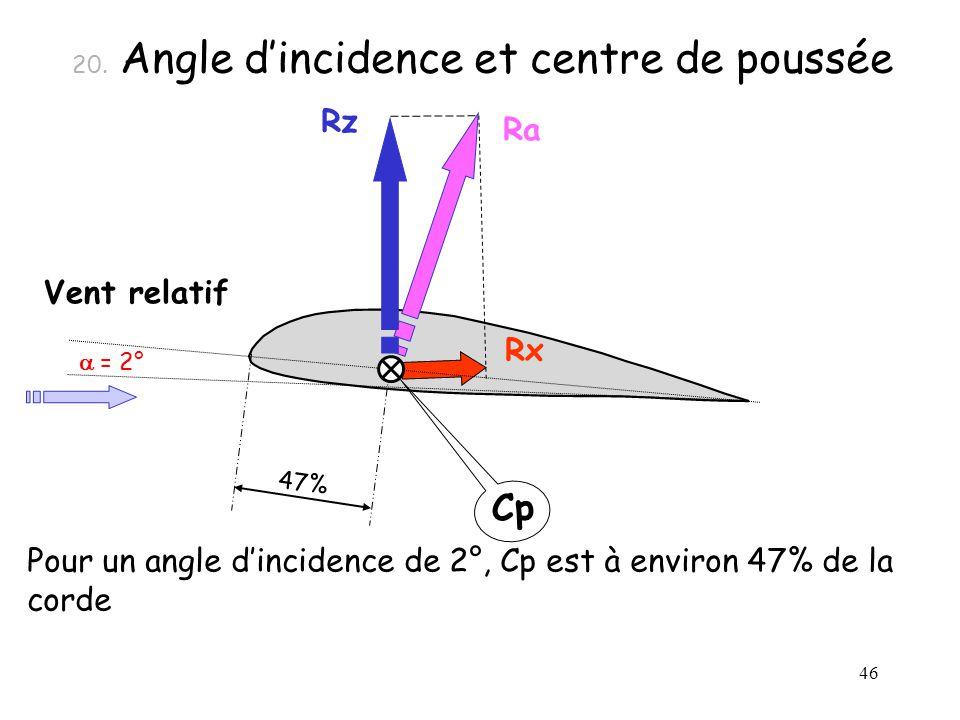 20. Angle d'incidence et centre de poussée