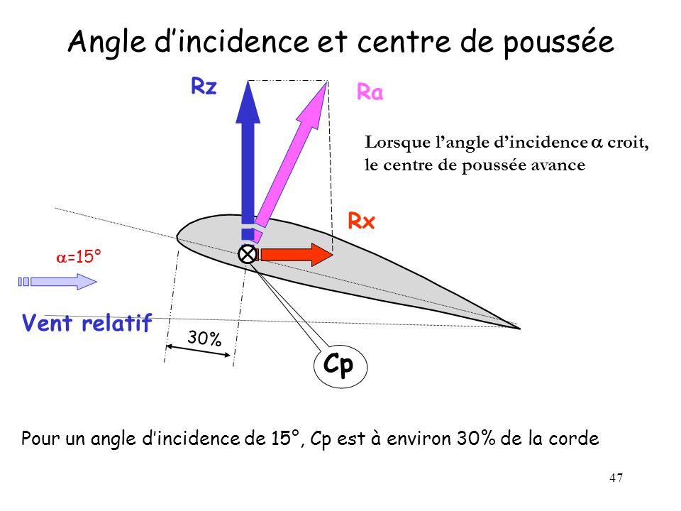 Angle d'incidence et centre de poussée